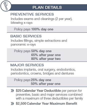 GPM DENTAL INSURANCE NO WAITING PERIODS